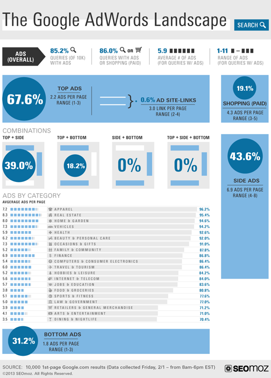 AdWords Infographic 2013 by SEOmoz
