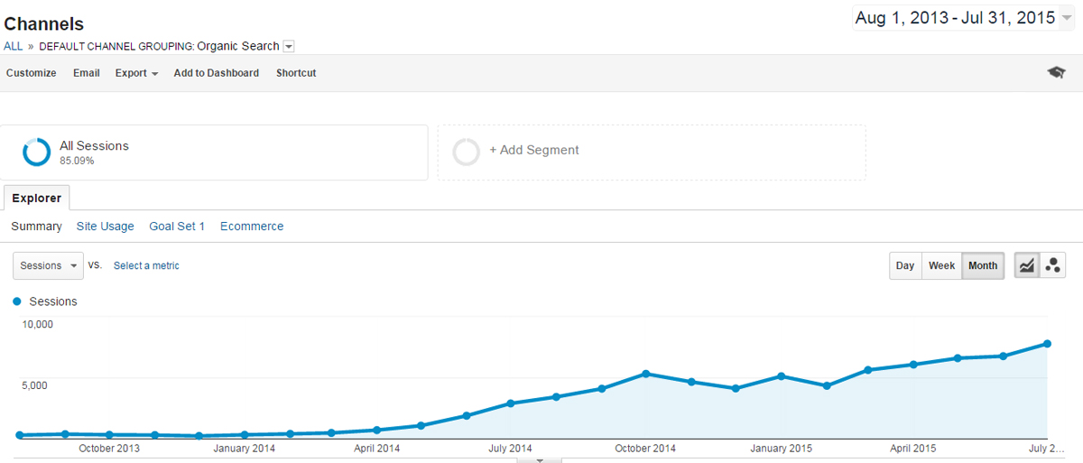 Law Firm SEO Traffic Increase