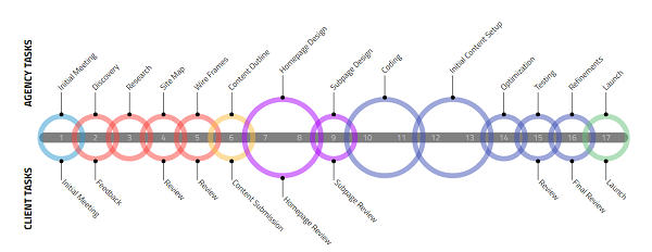 Raleigh Web Design Process