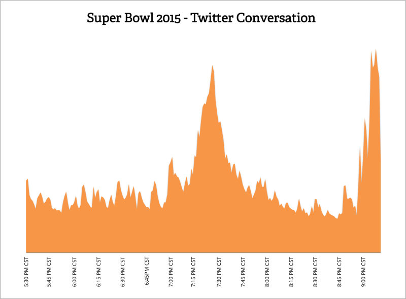 super bowl twitter activity