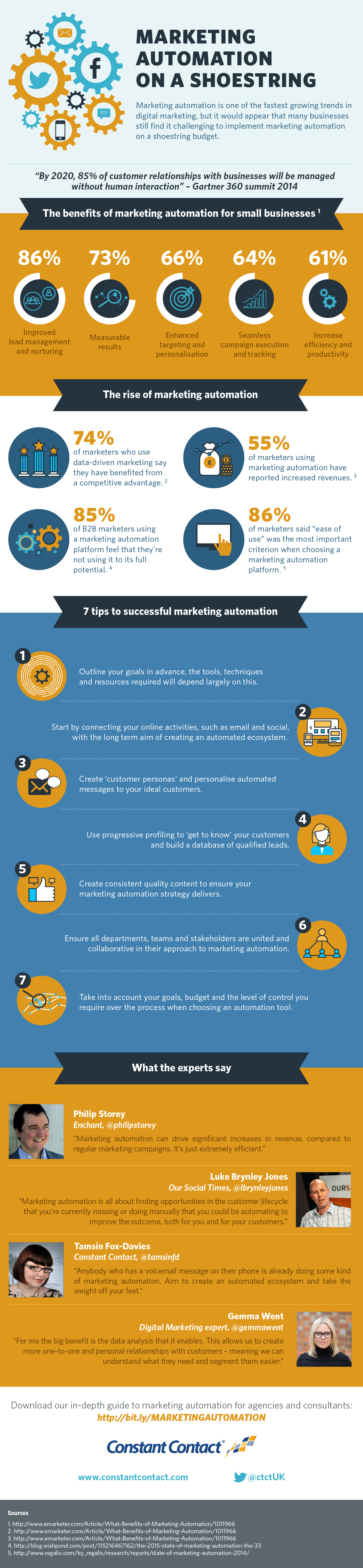 Benefits of Marketing Automation for Small Businesses