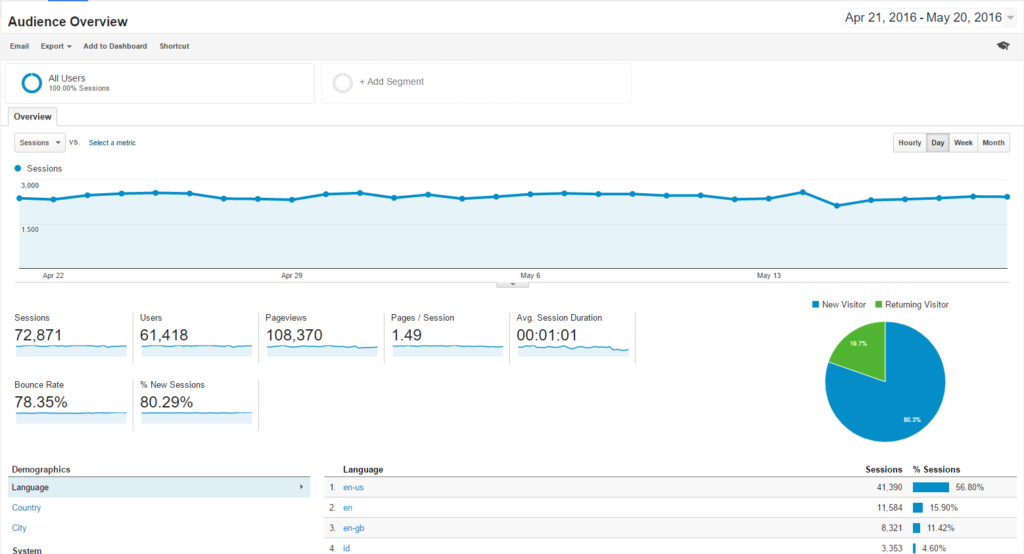 analytics for bad websites