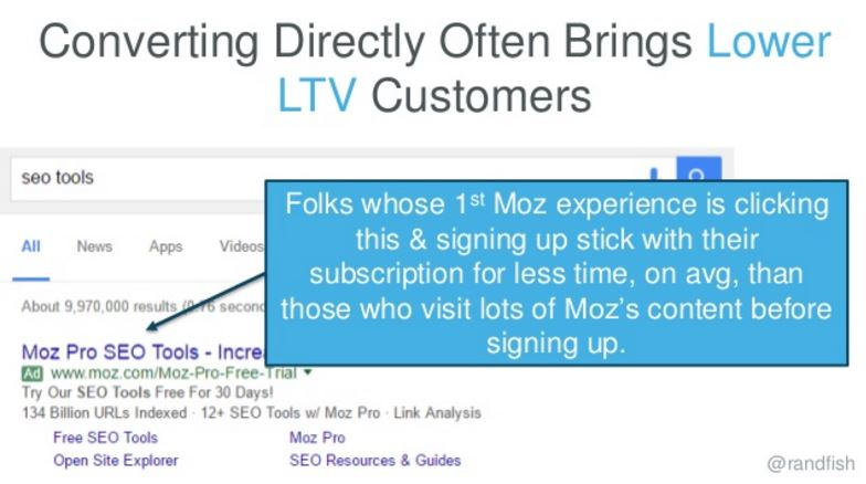 Converting Directly Often Brings Lower LTV Customers