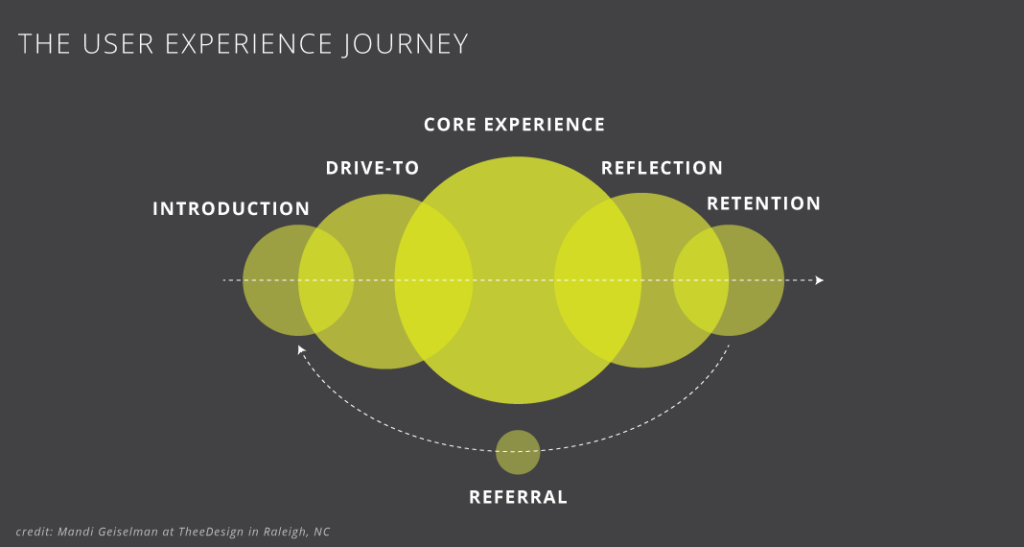 The User Experience Journey is comprised of 5 major steps: Introduction, Drive-To, Core Experience, Reflection, and Retention/Referral