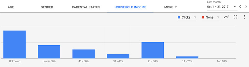 household income demographic