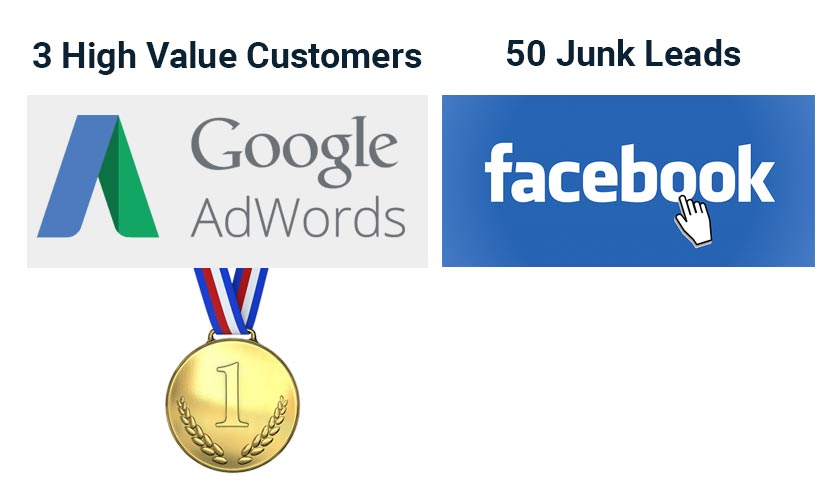 AdWords high value customers