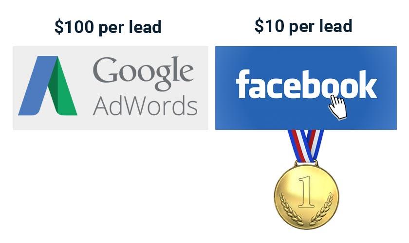 facebook cost per lead