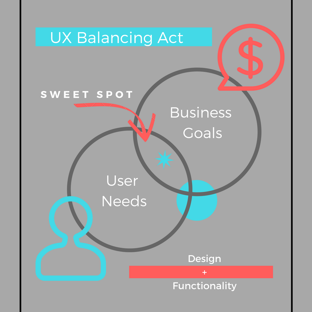 Why Is Ux Design Essential To Your Website Theedesign Process Flow Diagram Balance